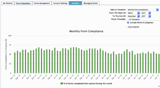 VTOC Compliance Tracking