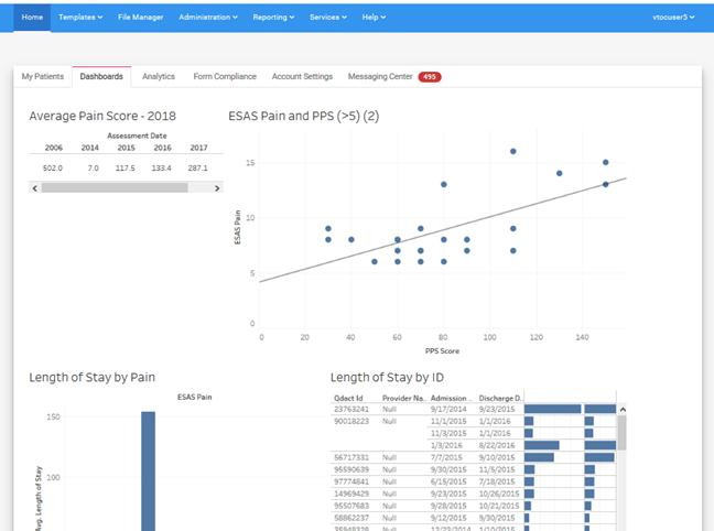 VTOC Dashboards & Visualization Tools